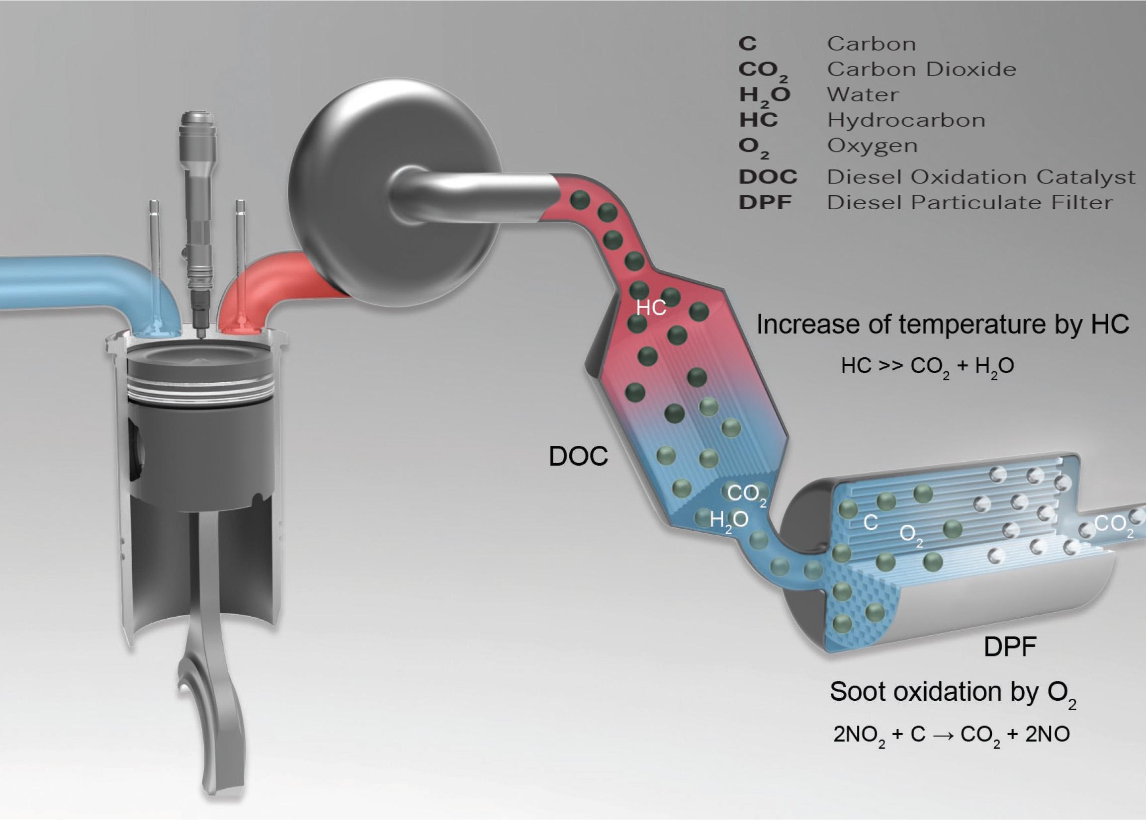 car dpf filter